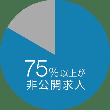 75%以上が非公開求人