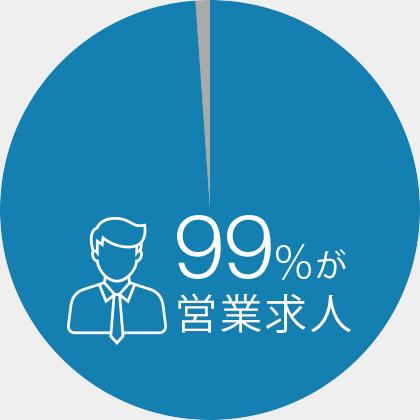 99%が営業求人